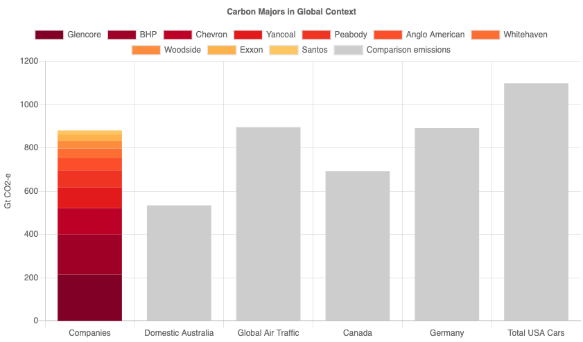 carbon majors in a global context chart